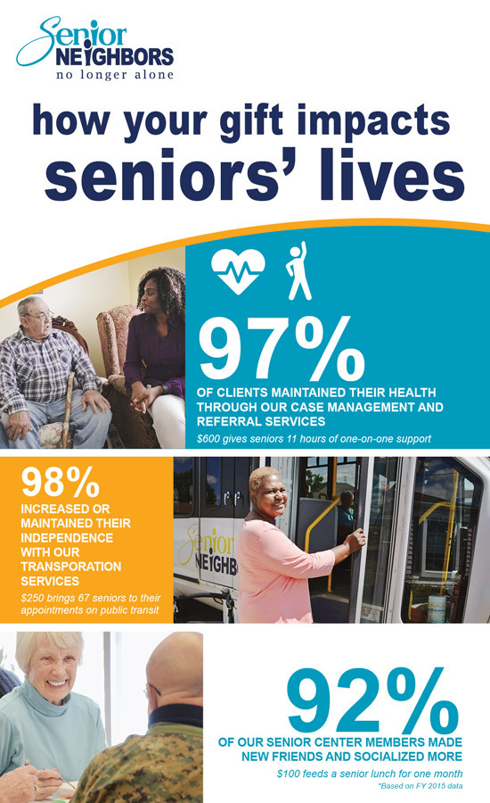 How your gift impacts seniors' lives: 97% of clients maintained their health through our case management and referral services. $600 gives seniors 11 hours of one-on-one support. 98% increased or maintained their independence with our transportation services. $250 brings 67 seniors to their appointments on public transit. 92% of our senior center members made new friends and socialized more. $100 feeds a senior lunch for one month. All figures based on FY2015 data.
